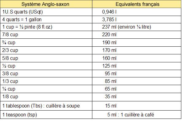 poids et mesures cuisine francaise