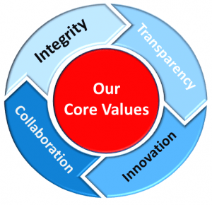 Core-Values-Blue