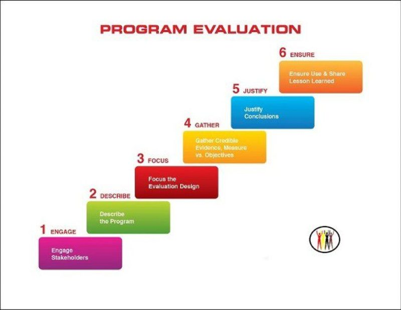 Program Evaluation  Cultural Impact Llc