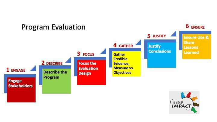 Program_Evaluation