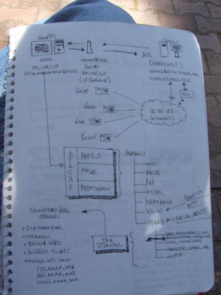 esquema de servidor web