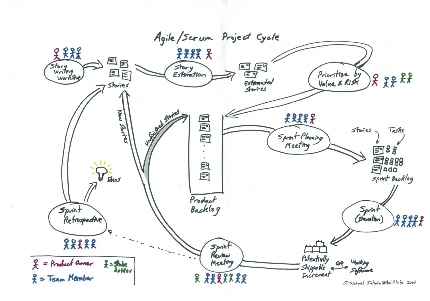 Agile Methodology For Running Rpgs