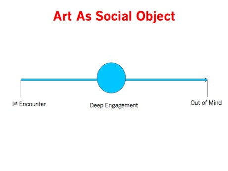 Art As Social Object