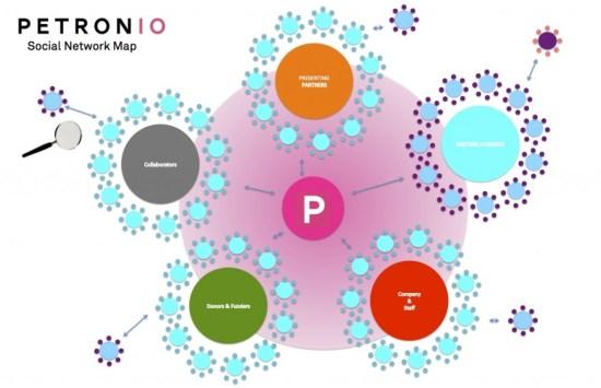 Petronio_Social_Network_Map