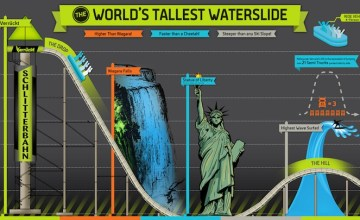 KANSAS CITY: Verrückt สไลเดอร์ที่สูงที่สุด ชันที่สุด และเร็วที่สุดในโลก
