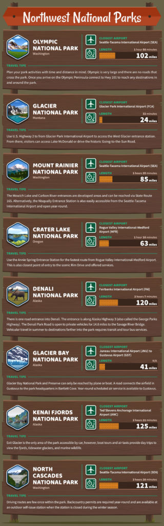 usa northwest national parks
