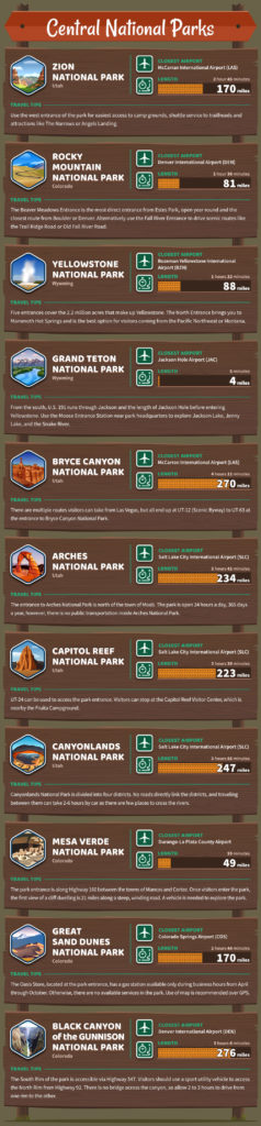 central national parks usa