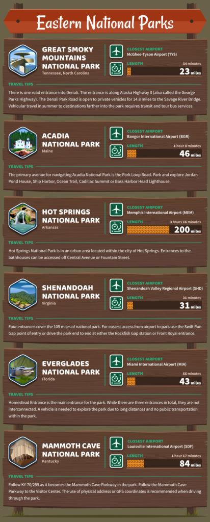 U.S. national parks eastern national parks