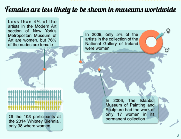 Painting the Picture: Gender Inequality in the Global Art Market