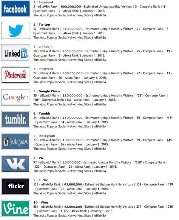 Popular Social Media Sites Around the Globe
