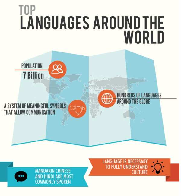 VISUAL: Top 10 Languages Spoken Around the World
