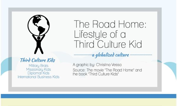 VISUAL: Lifestyle of Third Culture Kids