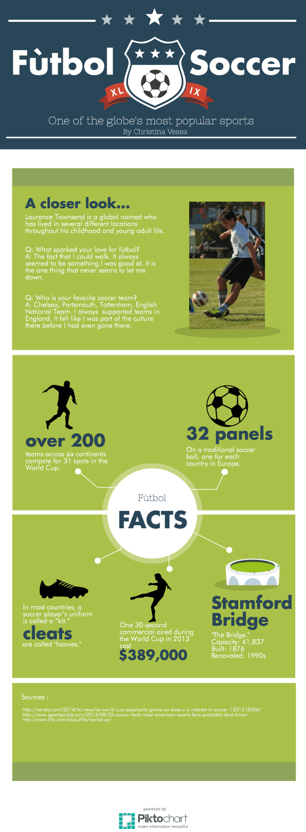 VISUAL: Fun facts about fútbol