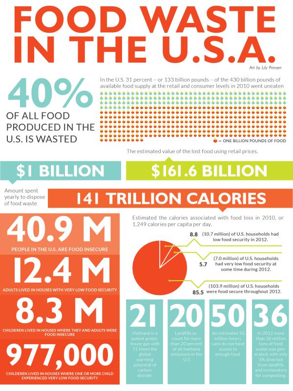 Part I of III: Food Waste Around the World