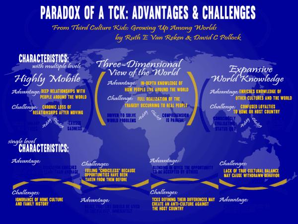 Paradox of a TCK