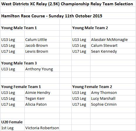 Team Selection - WD XC Relays - Hamilton Race Course