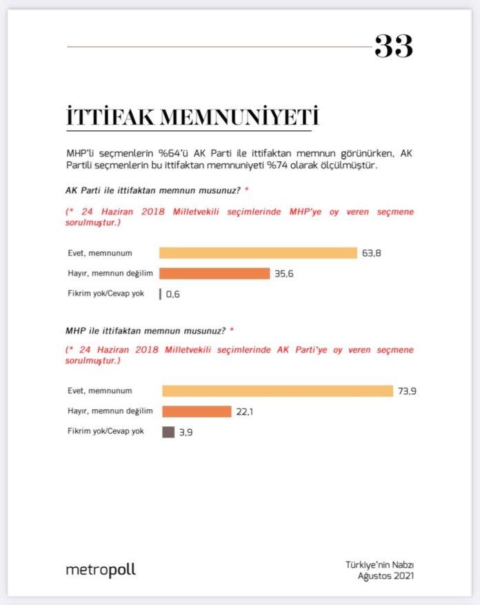 <p>MetroPOLL Araştırma Şirketi, Meclis'teki partilerin seçmenlerine ittifaklarla ilgili sorular yöneltti.</p><p>Yapılan son araştırmaya göre, ankete MHP seçmenin tavrı damga vurdu.</p><p><strong>MEMNUN DEĞİL</strong></p><p>MHP'li seçmenlerin yüzde 35,6'sı, AKP ile yapılan Cumhur İttifakı'ndan memnun olmadığı yönünde görüş bildirdi.</p>