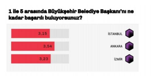 EN BAŞARILI BÜYÜKŞEHİR BAŞKANI  Koronavirüsle mücadele konusunda ankara, İstanbul ve İzmir Büyükşehir Belediye başkanlarının mücadelesi genel olarak başarılı bulunurken, Ankara Büyükşehir Belediye Başkanı Mansur Yavaş, Ekrem İmamoğlu ve Tunç Soyer'in bir adım önünde yer aldı.