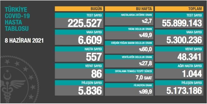 Son Dakika... Sağlık Bakanlığı, 8 Haziran 2021 güncel koronavirüs tablosunu paylaştı: Vaka sayısı arttı 14