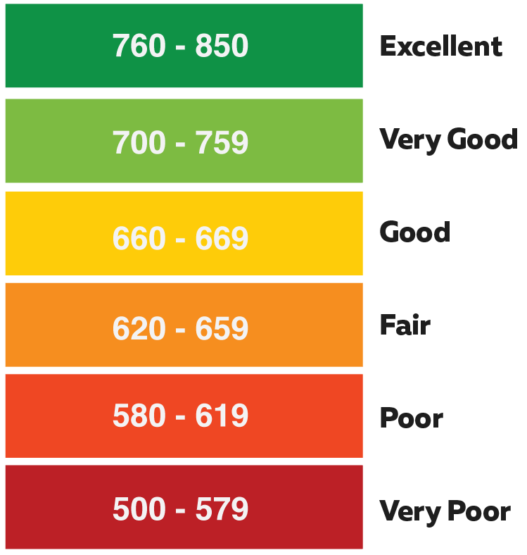 how to raise credit score credit karma