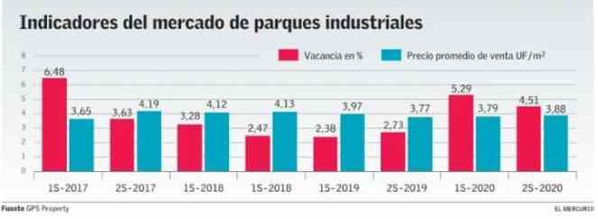 Valor parques industriales