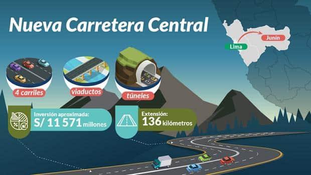 Nueva Carretera Central