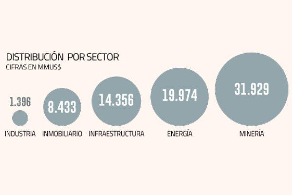 Inversión cierra primer semestre con viento a favor: suben montos para los próximos 5 años