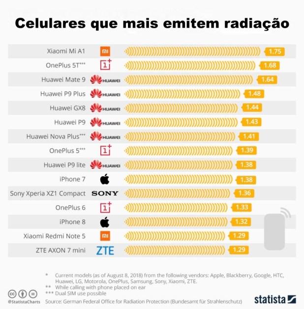 Lista atualizada de celulares com os níveis mais altos e mais baixos de radiação - Cura pela Natureza