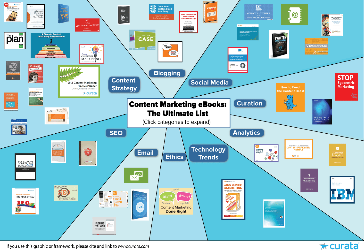content marketing eBook graphic