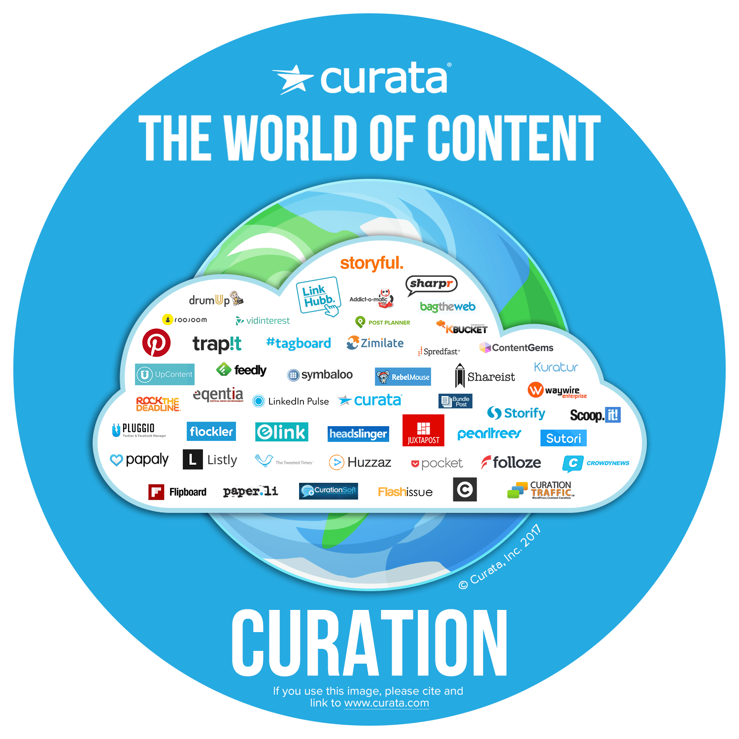 content curation tools map