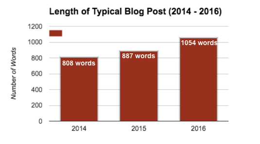 length_of_a_post
