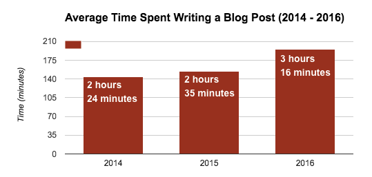 time spent blogging graph