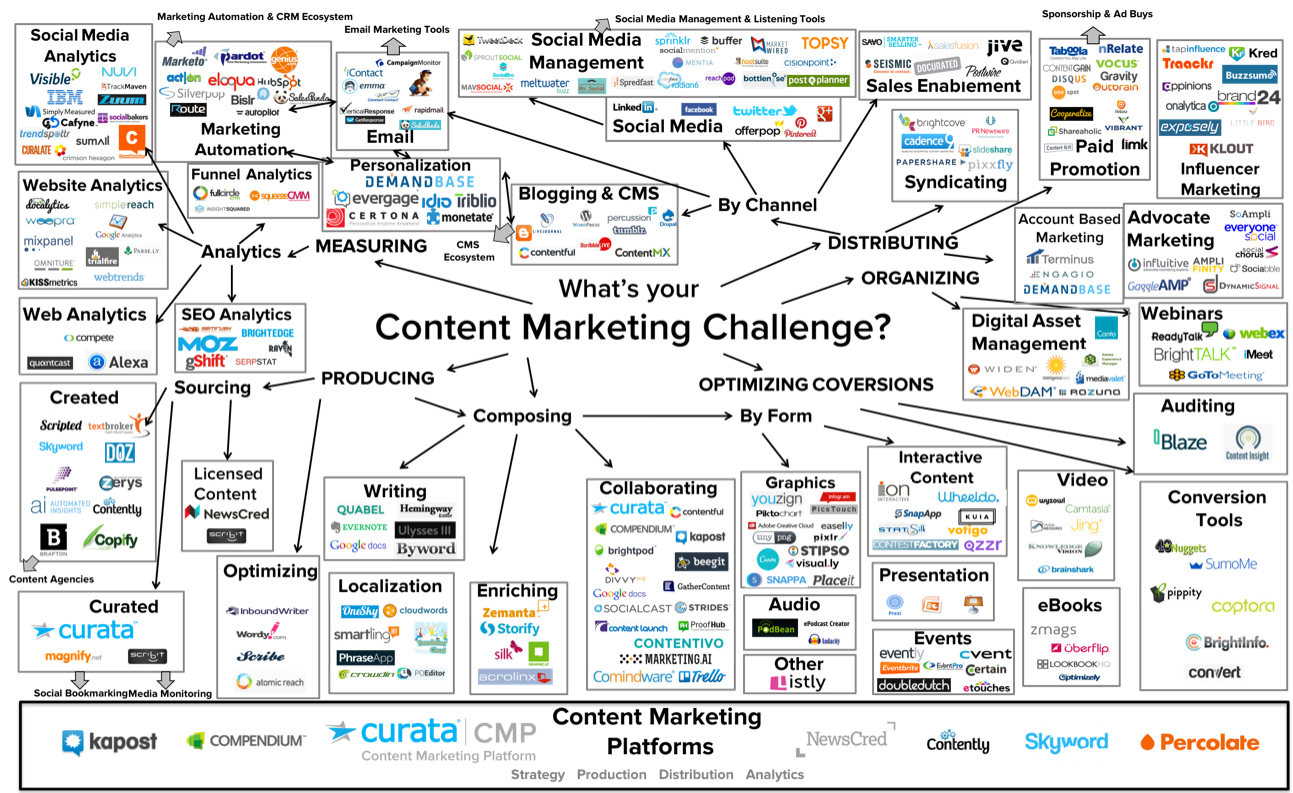 ContentMarketingToolsUniverse
