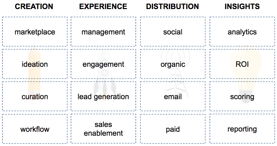 4 Parts Content Marketing