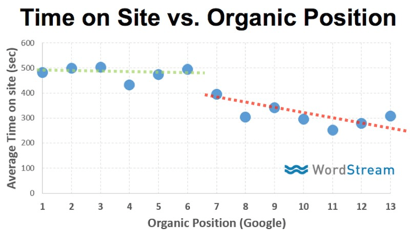 time-on-site-vs-organic-position