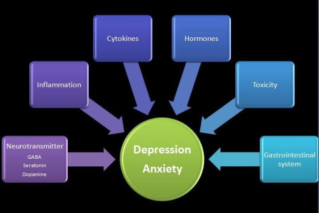 depression and
