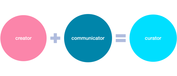 50% model of a curator, half knowledge creator + communicator = curator