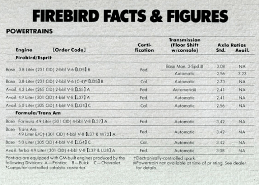 Pontiac 1980 engines firebird