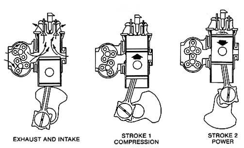 Detroit Diesel two_strokes