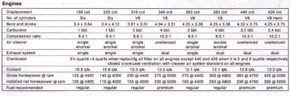 dodge Challenger 1971 engines