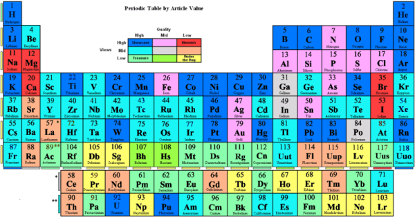 periodic table from wiki