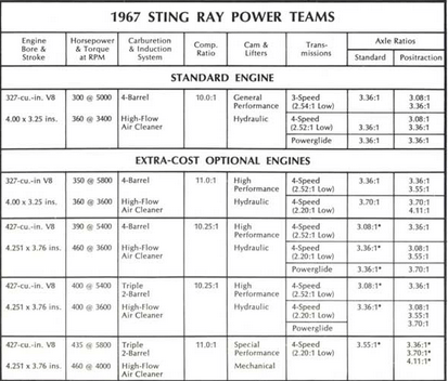 Corvette 1967 power trains