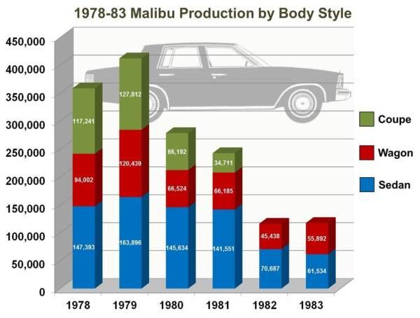 005 Malibu chart final large