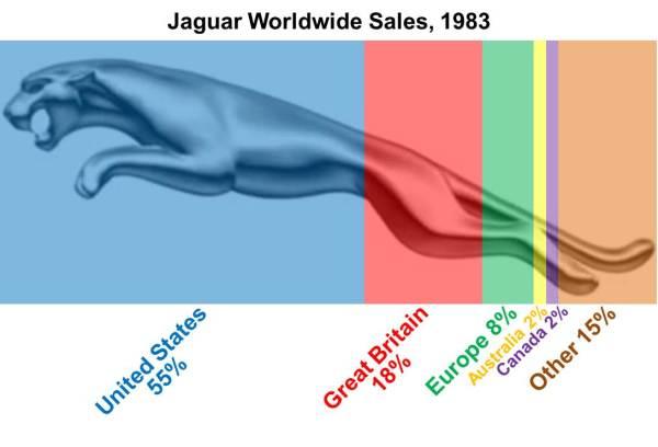 Jaguar Worldwide Sales