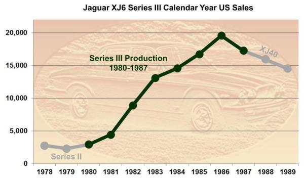 Series III Sales