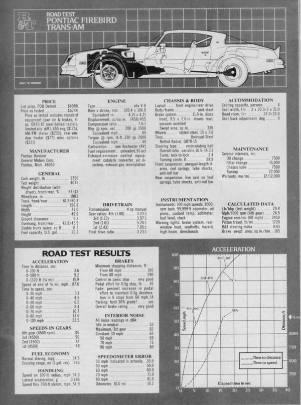 RT 1976 Trans Am 003 900