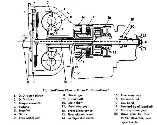 Studebaker Automatic Drive BW 3 band cross section