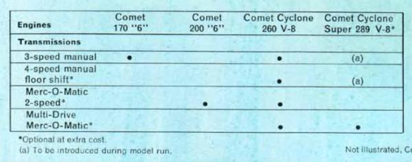mercury-comet-1964-powertrains
