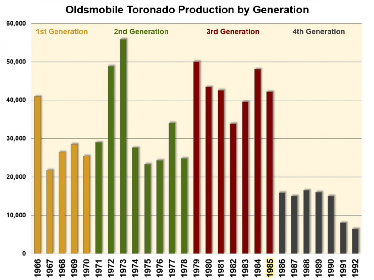 charttoronadoproduction2: oldsmobile toronado power seat wiring diagram at  eklablog co