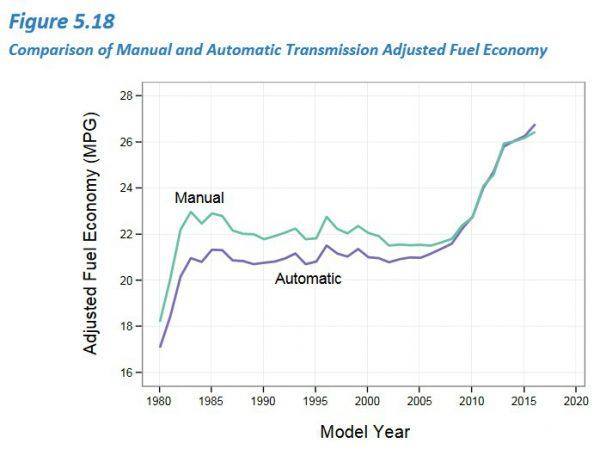 epa-transm-economy